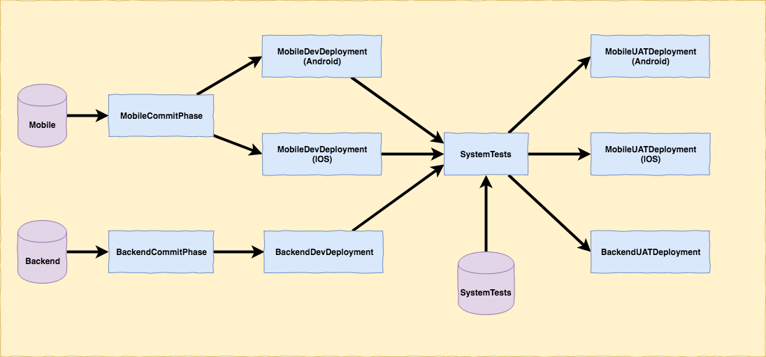 A Sample GoCD Pipeline